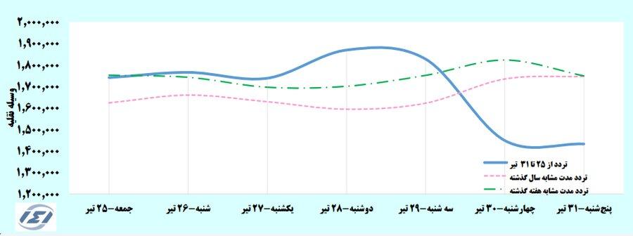 افزایش سفرهای مردم با وجود کاهش تردد! | تهرانیها و البرزیها رکورد زدند | بیشترین ترددها در کدام استانها بوده است؟