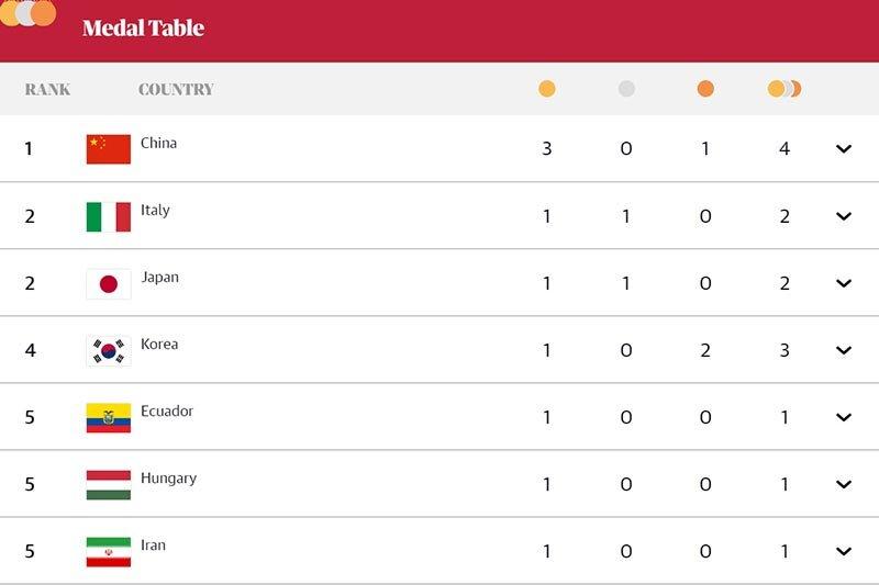 پنجمی ایران و غیبت آمریکا در جدول مدالها تا پایان روز اول المپیک توکیو | طلای غافلگیرکننده جواد فروغی و پیروزی بزرگ بر لهستان مدعی