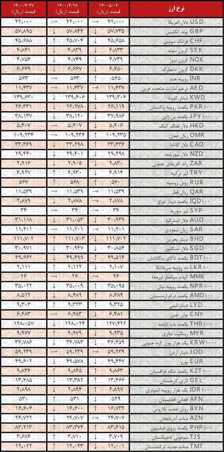 نرخ ۲۴ ارز کاهش یافت | جدیدترین قیمت رسمی ارزها در ۴مرداد ۱۴۰۰
