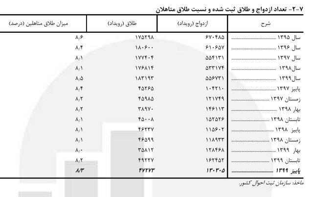 افزایش طلاقهای با طول مدت ازدواجِ بیش از ۲۹ سال در ایران | ۵۱ هزار ازدواج یک تا ۵ سال دوام آوردند