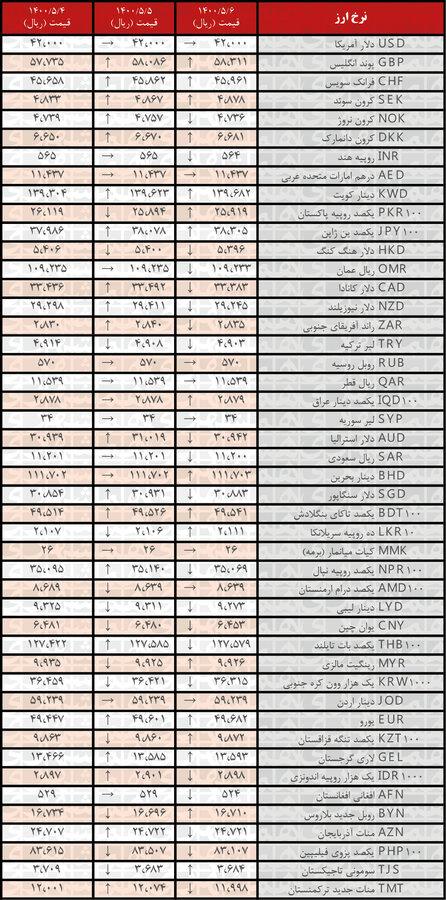 نرخ ۲۱ ارز افزایش یافت   جدیدترین قیمت رسمی ارزها در ۶ مرداد ۱۴۰۰