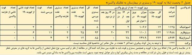 کدام واکسنها در ایران بعد از تزریق عوارض بیشتری داشتند؟