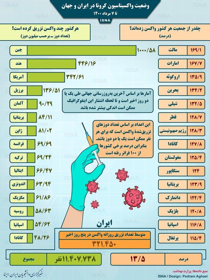 اینفوگرافیک   واکسیناسیون کرونا در جهان تا ۷ مرداد   جایگاه ایران در جدول
