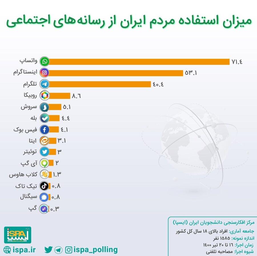 واتس آپ محبوبترین پیامرسان ایرانی ها | اینستاگرام در رتبه دوم | نتایج آخرین نظرسنجی درباره جایگاه پیامرسانهای بومی در بین مردم