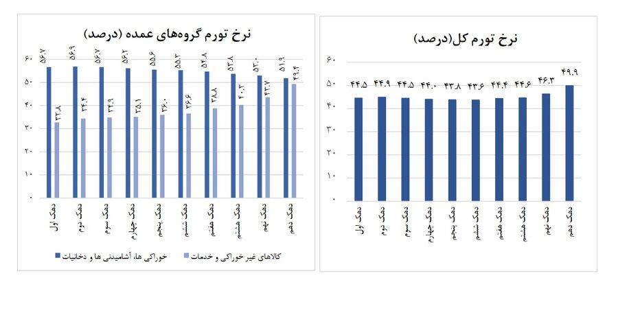 فشار زندگی در تیرماه بر کدام خانوارها بیشتر بود؟   شدت تورم در دهک های مختلف