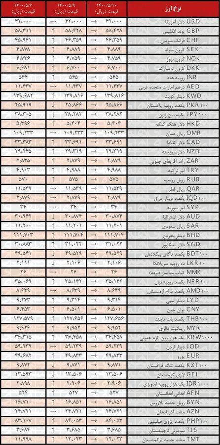 نرخ همه ارزها ثابت ماند | جدیدترین قیمت رسمی ارزها در ۱۰مرداد ۱۴۰۰