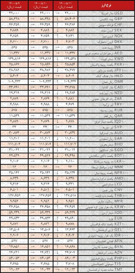 نرخ ۲۲ ارز کاهش یافت | جدیدترین قیمت رسمی ارزها در ۱۱مرداد ۱۴۰۰