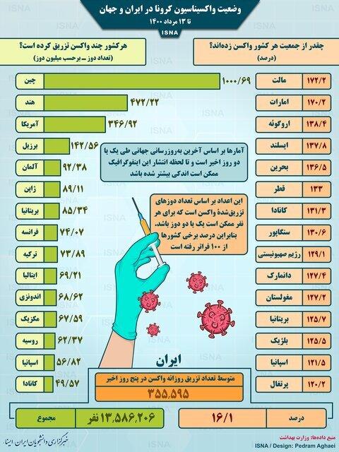 اینفوگرافیک | آمار واکسیناسیون کرونا در جهان تا امروز | ایران همچنان پایین جدول