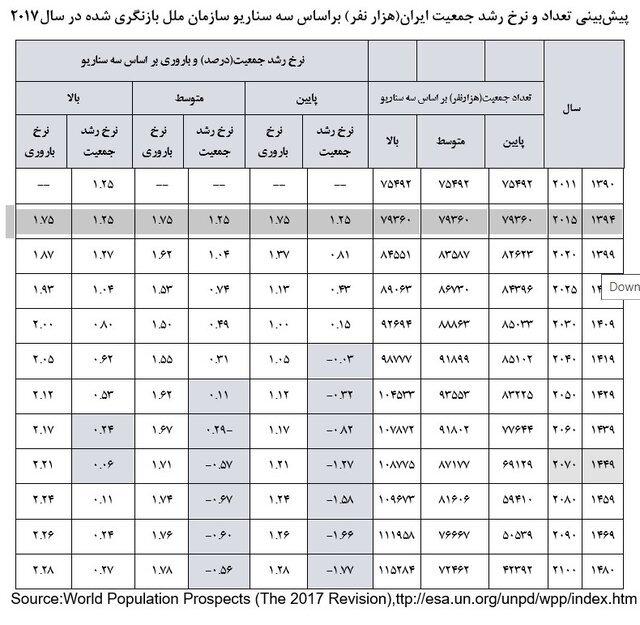 سناریوهای نگرانکننده سازمان ملل از آینده جمعیتی ایران   نرخ رشد جمعیت تا ۱۵ سال دیگر صفر میشود!   ماجرای طرح جوانی جمعیت و غربالگری مجلس