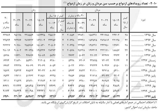 بیشترین ازدواجها و طلاقها در ایران مربوط به کدام سنین است؟