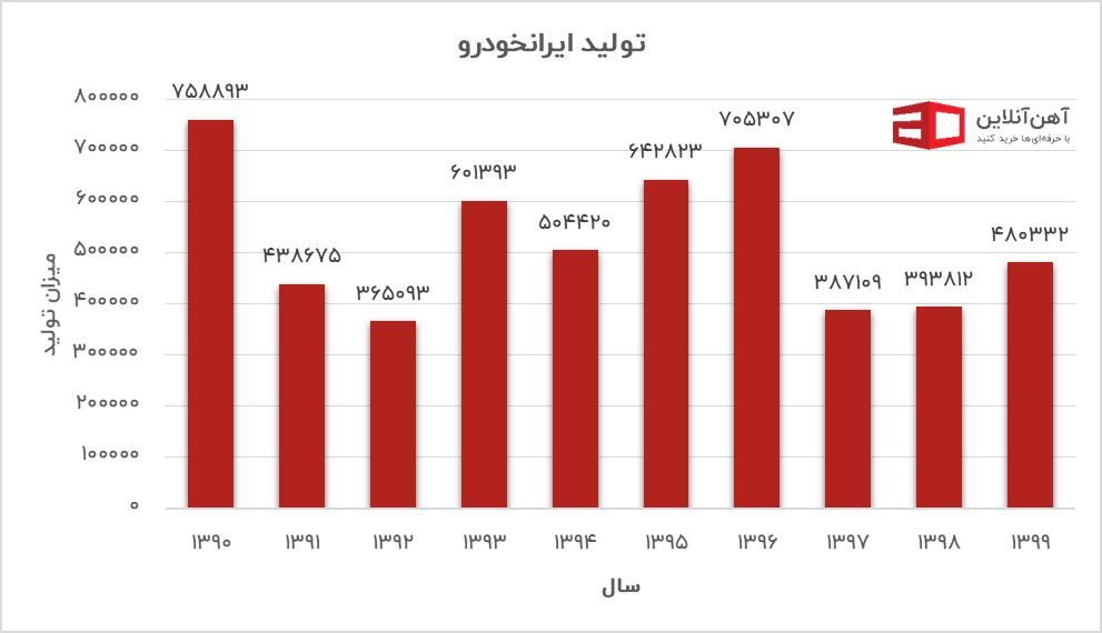 نمودار میزان تولید ایرانخودرو در ده سال اخیر