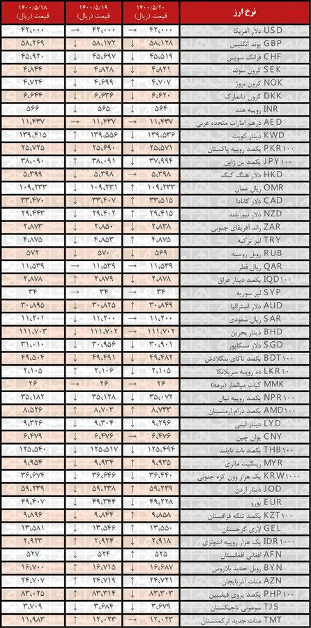 نرخ ۲۳ ارز کاهش یافت   جدیدترین قیمت رسمی ارزها در ۲۰مرداد ۱۴۰۰