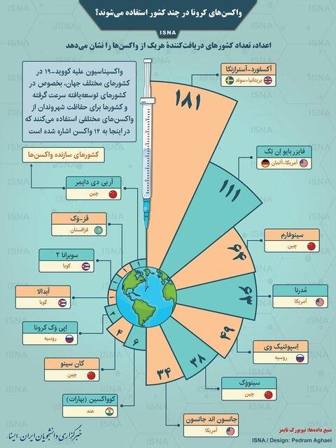 اینفوگرافیک | میزان استفاده از واکسنهای مختلف کرونا در کشورهای جهان