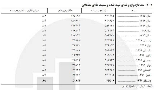 رشد ۱۰.۵ درصدی ازدواج دختران ۱۰ تا ۱۴ ساله |تولد ۱۳۴۶ نوزاد از مادران کمتر از ۱۵ سال در سال ۹۹
