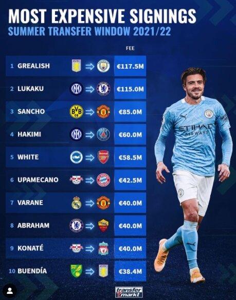 ۱۰ بازیکن گران قیمت فوتبال اروپا مشخص شدند | مهاجم بلژیکی رکورددار تاریخ شد