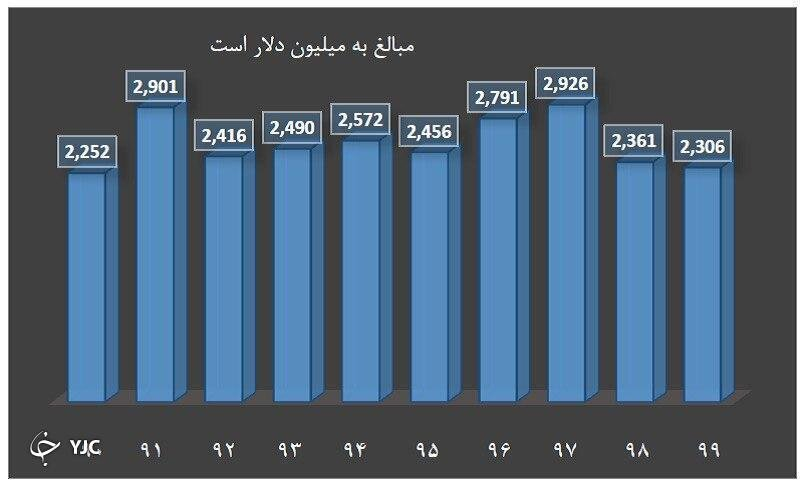 تاثیر تحولات افغانستان بر بورس ایران | وضعیت شرکت های صادراتی چگونه خواهد شد؟