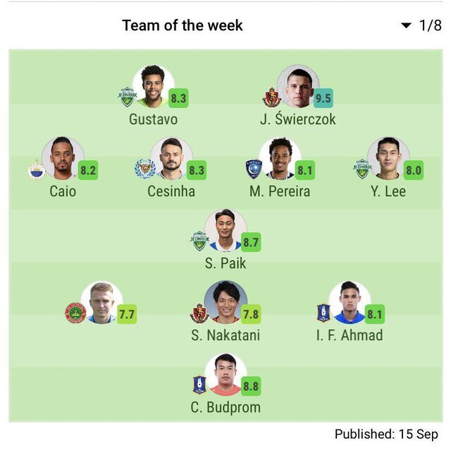 عکس   تیم منتخب یک هشتم نهایی لیگ قهرمانان آسیا