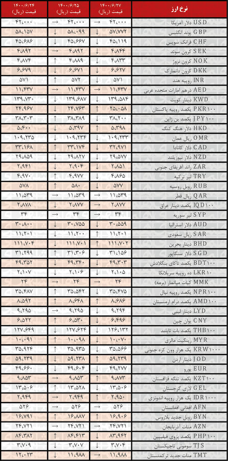 جدول | نرخ رسمی ۲۸ ارز کاهش یافت؛ ۲۷شهریور ۱۴۰۰