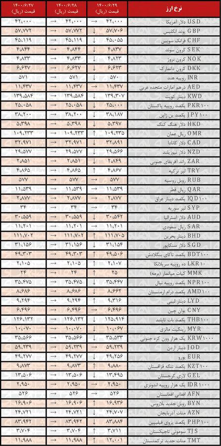 جدول | نرخ رسمی ۲۴ ارز کاهش یافت؛ ۲۹شهریور ۱۴۰۰
