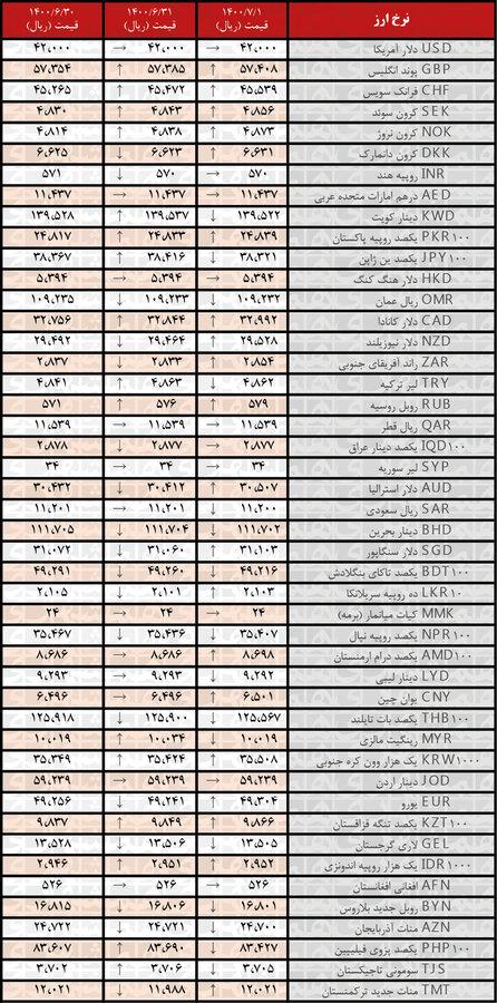جدول | نرخ رسمی ۲۰ ارز افزایش یافت؛ یکم مهر ۱۴۰۰