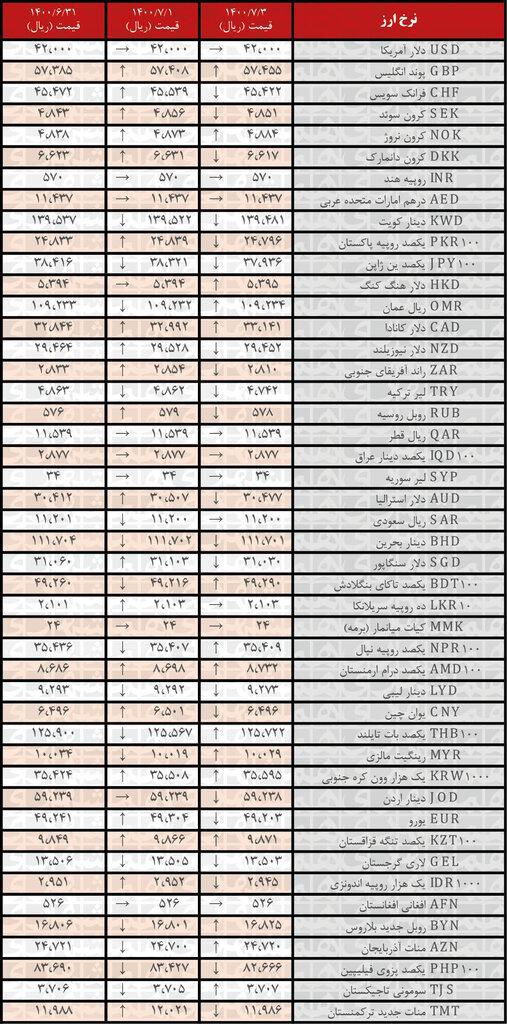 جدول   نرخ رسمی ۲۱ ارز کاهش یافت؛ ۳مهر ۱۴۰۰