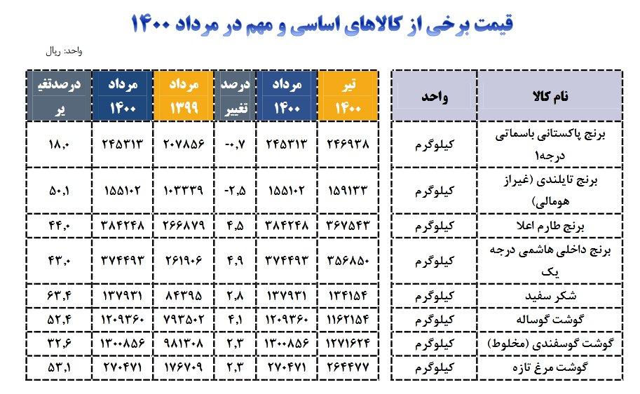 جدول | کدام کالاها طی یک ماه گذشته گران شدند؟ | برنج همچنان می تازد