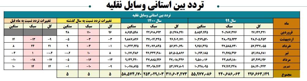 افزایش چشمگیر سفرهای مردم در نیمه اول ۱۴۰۰ | خوزستان، هرمزگان و بوشهر در صدر قرار گرفتند